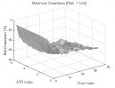 Bull Oops Pattern: Max. Drawdown