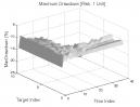 Hook Pattern: Max. Drawdown
