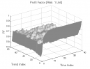 ORBP Counter-Trend: Profit Factor