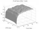 Bear Oops Pattern: Profit Factor