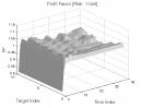Hook Pattern: Profit Factor