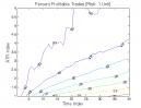 Bear Oops Pattern: Percent Profitable Trades