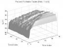 ORBP Counter-Trend: Percent Profitable Trades