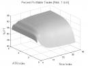 Oops Pattern: Percent Profitable Trades