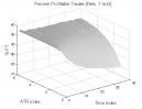 Bull Oops Pattern: Percent Profitable Trades