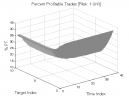Hook Pattern: Percent Profitable Trades