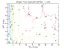 Bear Oops Pattern: Sharpe Ratio