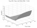 Oops Pattern: Avg. Win / Avg. Loss Ratio