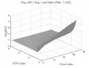 Bear Oops Pattern: Avg. Win / Avg. Loss Ratio
