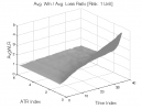 Bull Oops Pattern: Avg. Win / Avg. Loss Ratio