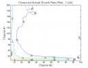 Donchian Channels: CAGR