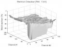 Donchian Channels: Max. Drawdown