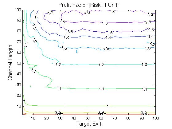 Donchian trading strategy