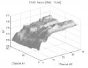 Turtle Soup Pattern: Profit Factor