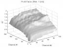 Donchian Channels: Profit Factor