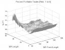 Bollinger Bands %b: Percent Profitable Trades