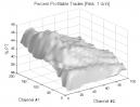Donchian Channels: Percent Profitable Trades