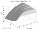 Donchian Channel: Percent Profitable Trades