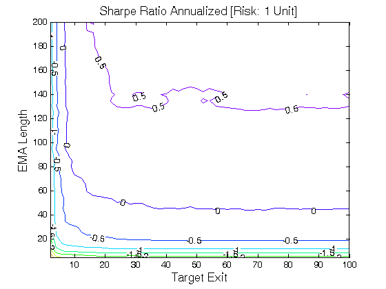 Trading strategies sharpe ratio