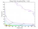 Donchian Channels: Sharpe Ratio