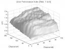 Donchian Channels: UPI