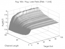Donchian Channel: Avg. Win / Avg. Loss Ratio