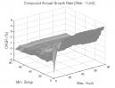 Ross Hook Pattern: CAGR