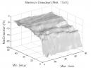 Ross Hook Pattern: Max. Drawdown