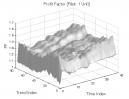 Smash Day Pattern: Profit Factor