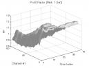 False Breakout: Profit Factor