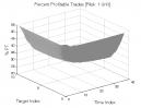 Smash Day Pattern: Percent Profitable Trades