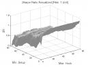 Ross Hook Pattern: Sharpe Ratio