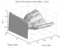 Smash Day Pattern: UPI