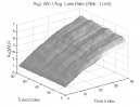 Smash Day Pattern: Avg. Win / Avg. Loss Ratio