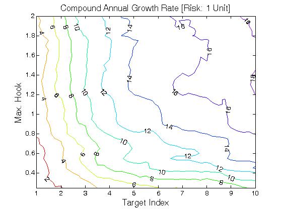 Alpha 20 trading system