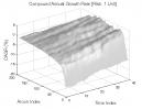 Aroon Indicator: CAGR