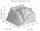 Aroon Indicator: Max. Drawdown