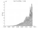 Aroon Indicator: Equity