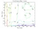Ross Hook Pattern: Profit Factor