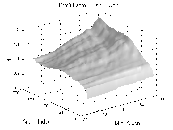 Forex indicator aroon
