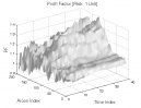 Aroon Indicator: Profit Factor