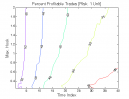 Ross Hook Pattern: Percent Profitable Trades