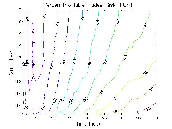 Ross hook trading system