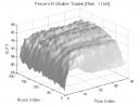Aroon Indicator: Percent Profitable Trades