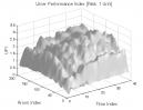 Aroon Indicator: UPI