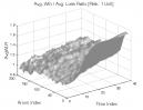 Aroon Indicator: Avg. Win / Avg. Loss Ratio