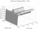 Greatest Swing Value: Max. Drawdown