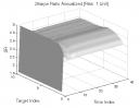Greatest Swing Value: Sharpe Ratio