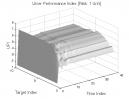 Greatest Swing Value: UPI