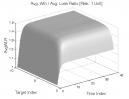 Greatest Swing Value: Avg. Win / Avg. Loss Ratio